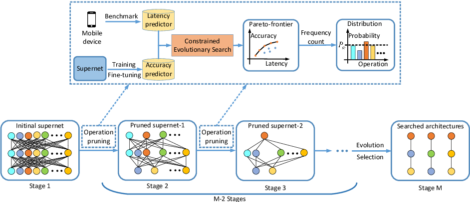 Figure 1 for HNAS: Hierarchical Neural Architecture Search on Mobile Devices