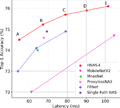Figure 3 for HNAS: Hierarchical Neural Architecture Search on Mobile Devices