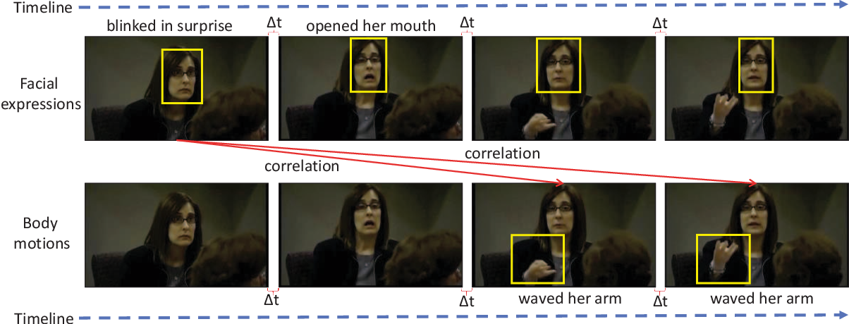 Figure 1 for Face-Focused Cross-Stream Network for Deception Detection in Videos