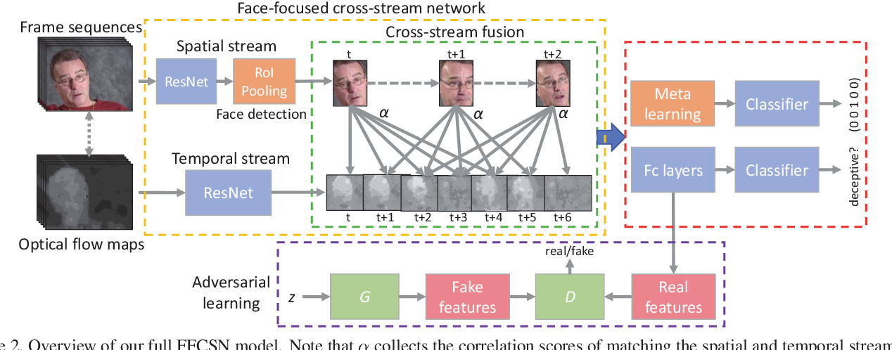 Figure 3 for Face-Focused Cross-Stream Network for Deception Detection in Videos
