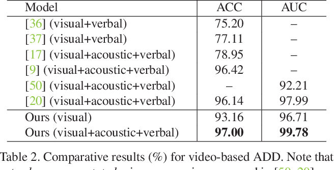 Figure 4 for Face-Focused Cross-Stream Network for Deception Detection in Videos