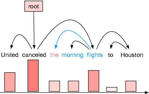 Figure 1 for Improving Neural Language Models by Segmenting, Attending, and Predicting the Future