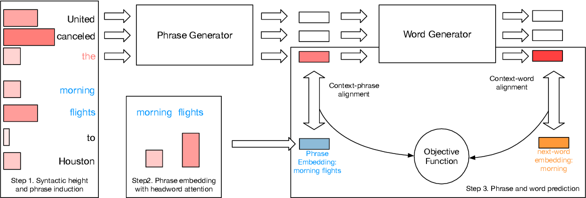 Figure 3 for Improving Neural Language Models by Segmenting, Attending, and Predicting the Future