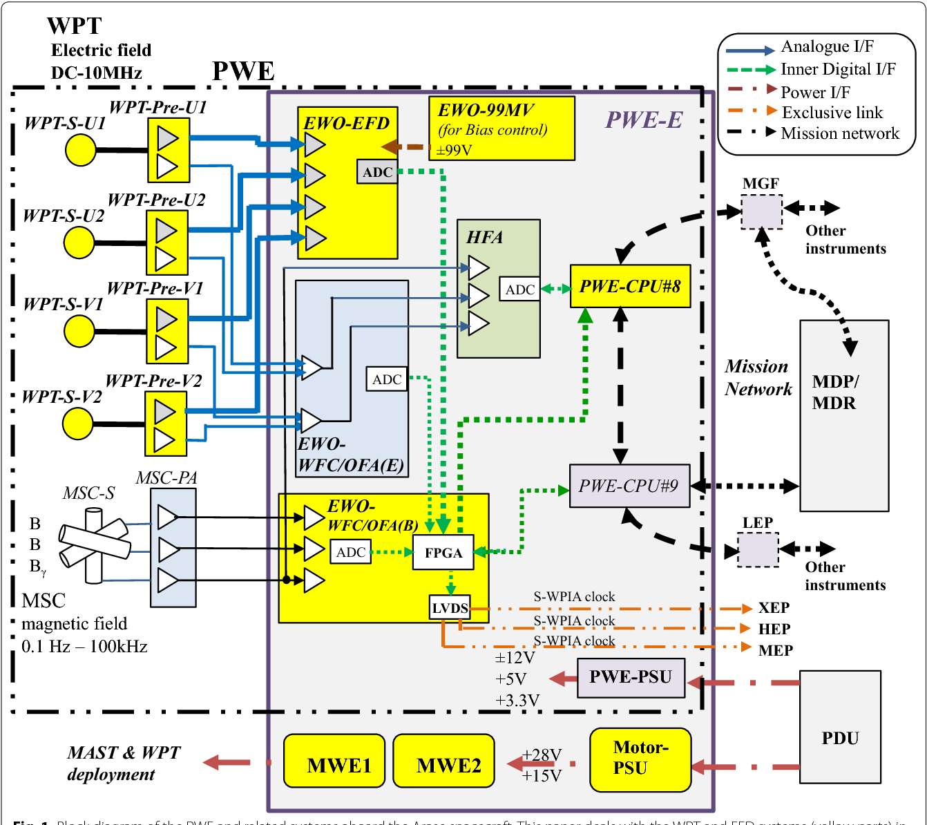 1 block diagram of the pwe and related systems aboard the arase spacecraft