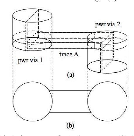 Figure 1 From Dog Bone Geometry Modeling Based On Peec For Package