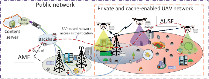 Figure 1 for Fresh, Fair and Energy-Efficient Content Provision in a Private and Cache-Enabled UAV Network