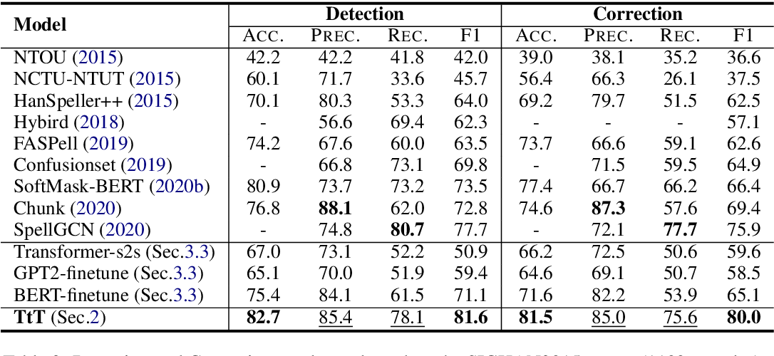 Figure 4 for Tail-to-Tail Non-Autoregressive Sequence Prediction for Chinese Grammatical Error Correction