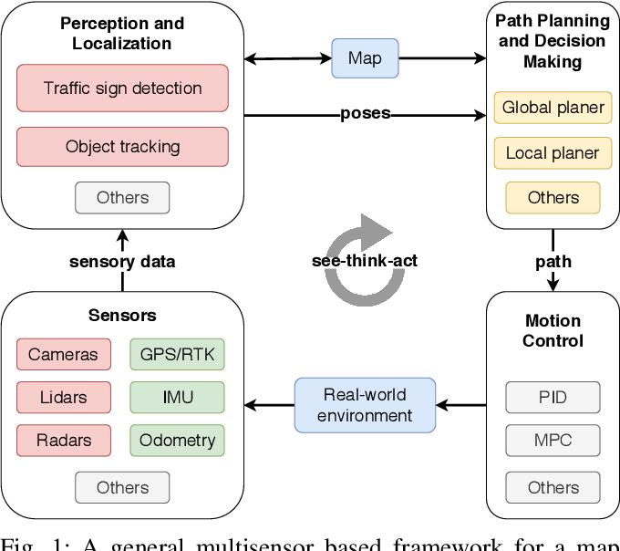 Figure 1 for EU Long-term Dataset with Multiple Sensors for Autonomous Driving
