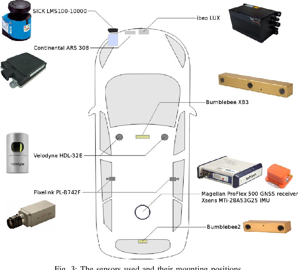 Figure 3 for EU Long-term Dataset with Multiple Sensors for Autonomous Driving