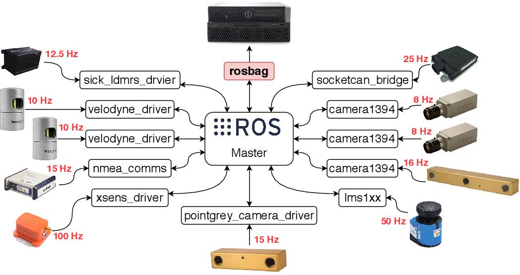 Figure 4 for EU Long-term Dataset with Multiple Sensors for Autonomous Driving