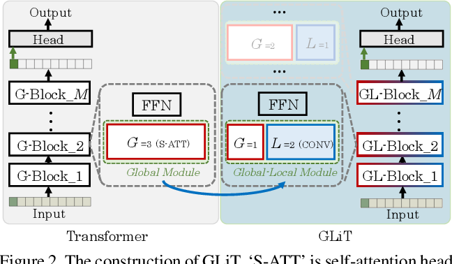 Figure 3 for GLiT: Neural Architecture Search for Global and Local Image Transformer