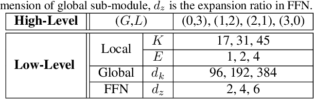 Figure 4 for GLiT: Neural Architecture Search for Global and Local Image Transformer