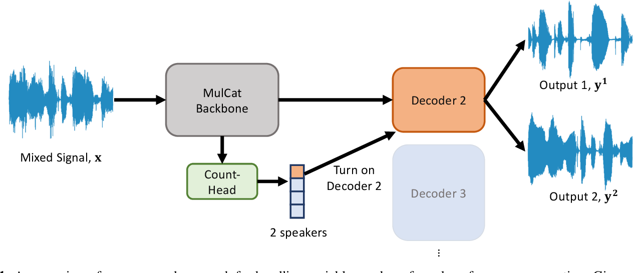 Figure 1 for Multi-Decoder DPRNN: High Accuracy Source Counting and Separation