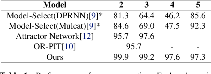 Figure 2 for Multi-Decoder DPRNN: High Accuracy Source Counting and Separation