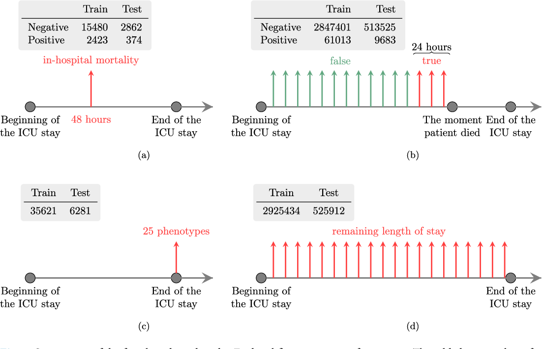 Figure 2 for Multitask Learning and Benchmarking with Clinical Time Series Data