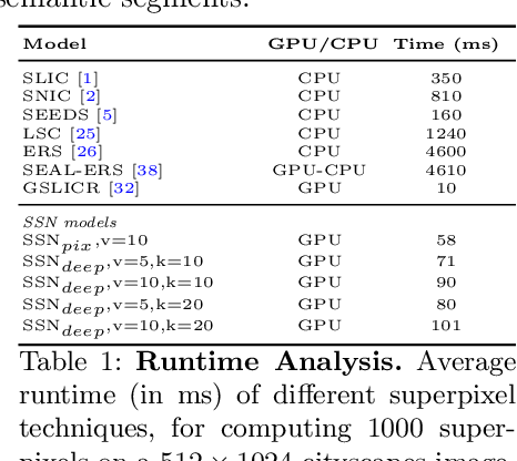 Figure 2 for Superpixel Sampling Networks