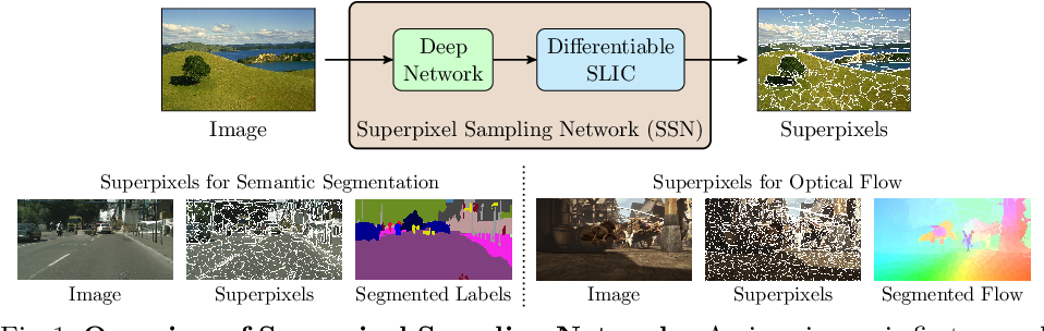 Figure 1 for Superpixel Sampling Networks