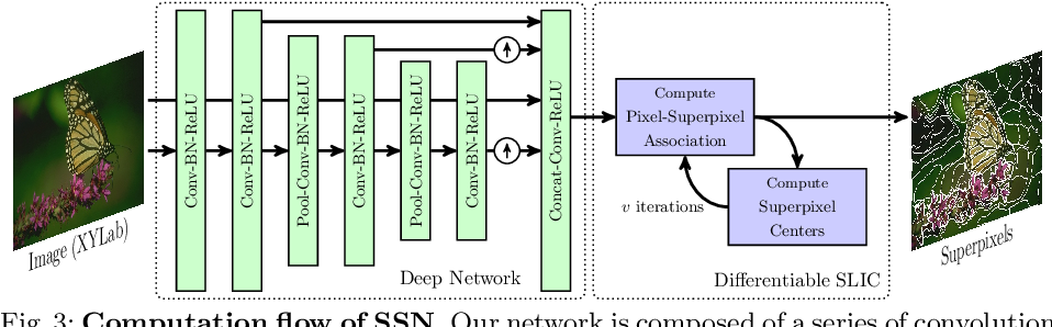 Figure 4 for Superpixel Sampling Networks