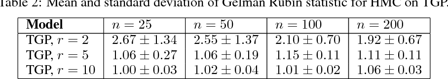 Figure 4 for Collaborative Filtering with Side Information: a Gaussian Process Perspective