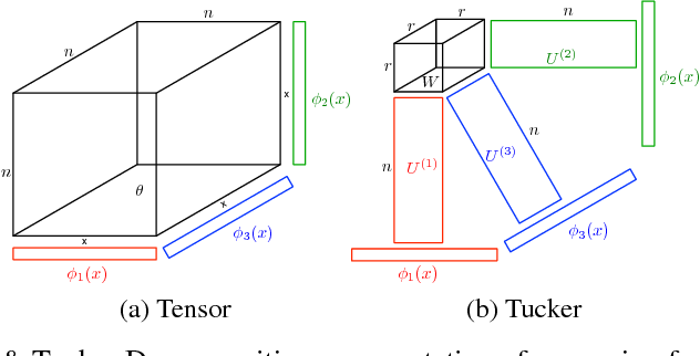 Figure 1 for Collaborative Filtering with Side Information: a Gaussian Process Perspective