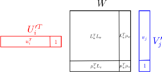 Figure 3 for Collaborative Filtering with Side Information: a Gaussian Process Perspective