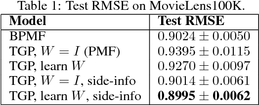 Figure 2 for Collaborative Filtering with Side Information: a Gaussian Process Perspective