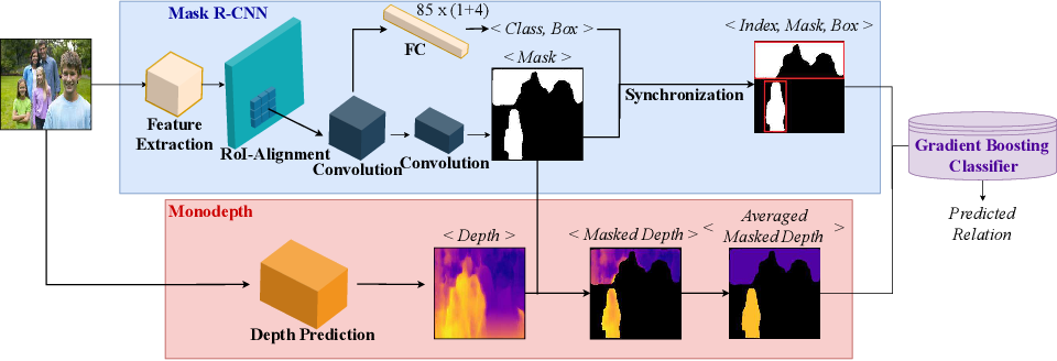 Figure 1 for Visual Relationship Prediction via Label Clustering and Incorporation of Depth Information