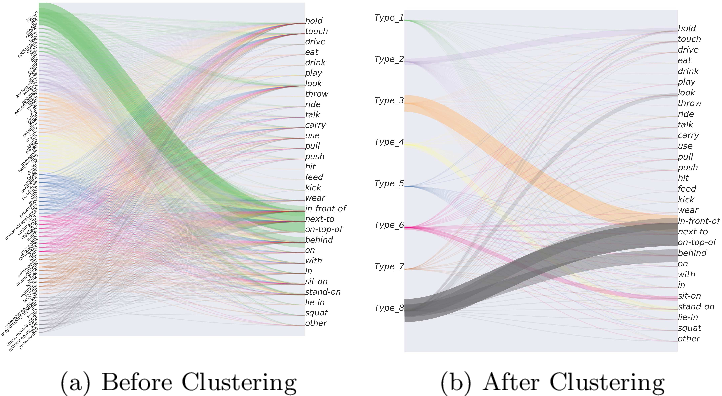 Figure 3 for Visual Relationship Prediction via Label Clustering and Incorporation of Depth Information