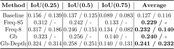 Figure 2 for Visual Relationship Prediction via Label Clustering and Incorporation of Depth Information