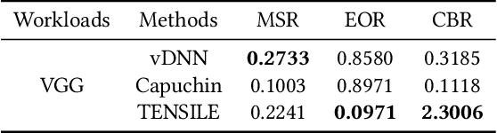 Figure 2 for TENSILE: A Tensor granularity dynamic GPU memory scheduler method towards multiple dynamic workloads system
