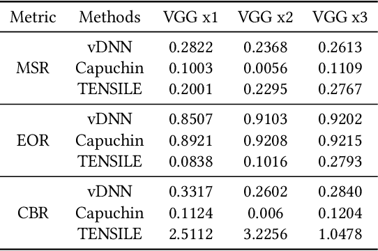 Figure 4 for TENSILE: A Tensor granularity dynamic GPU memory scheduler method towards multiple dynamic workloads system
