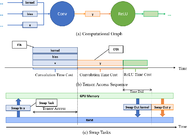 Figure 3 for TENSILE: A Tensor granularity dynamic GPU memory scheduler method towards multiple dynamic workloads system