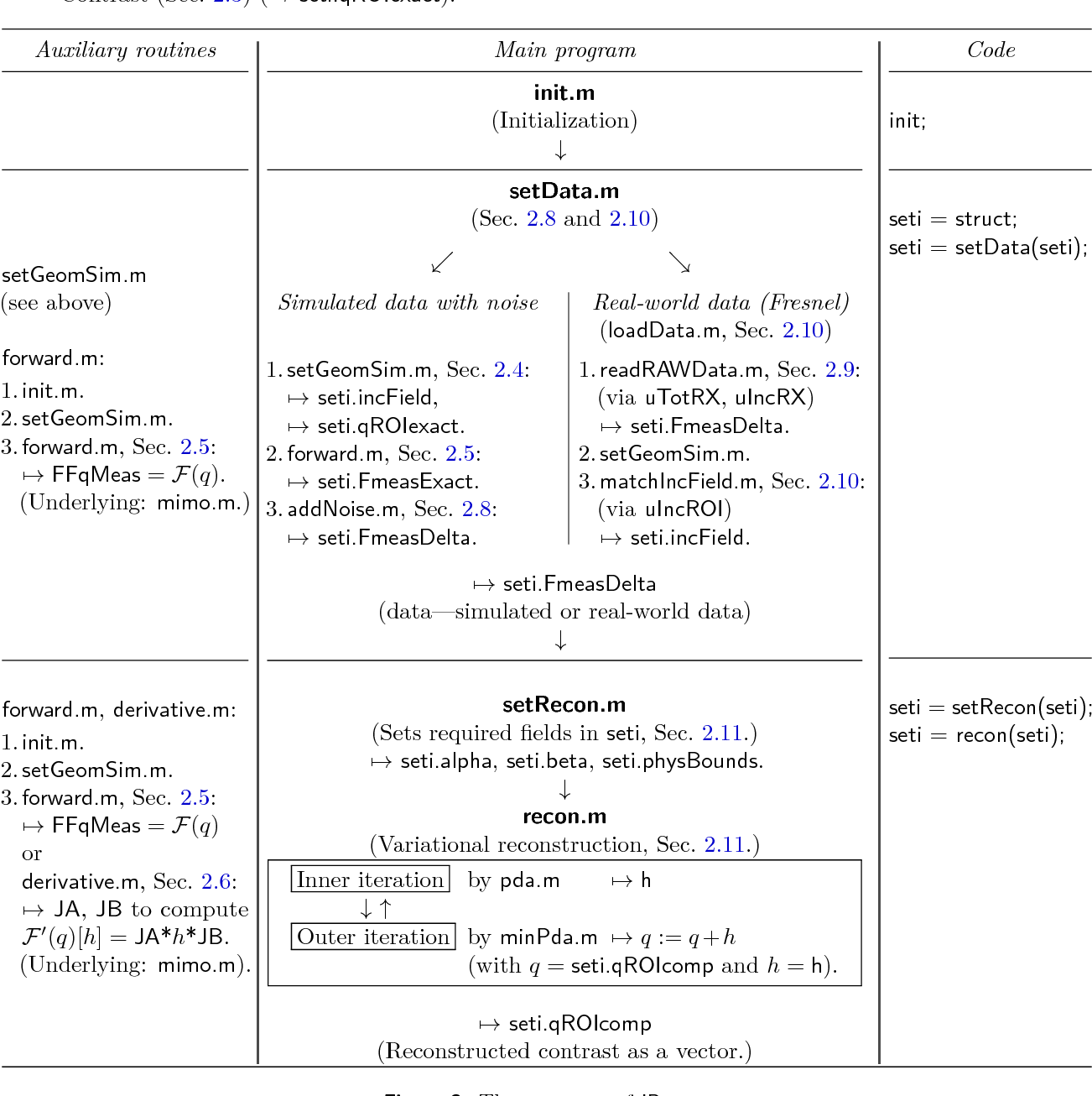 Figure 3 from IPscatt — a MATLAB Toolbox for the Inverse