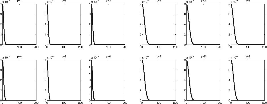 Fig. 1 2D heat, BDF: ω20(1;d) (left side) and ω100(1;d) (right side), d = 0.01 : 200