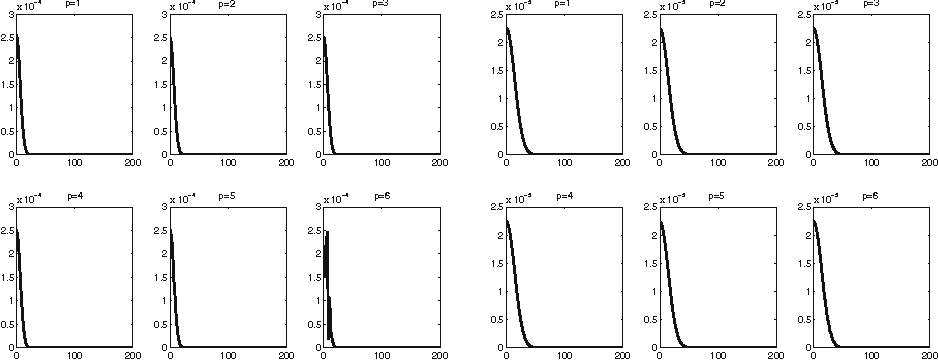 Fig. 2 3D heat, BDF: ω20(1;d) (left side) and ω100(1;d) (right side), d = 0.01 : 200