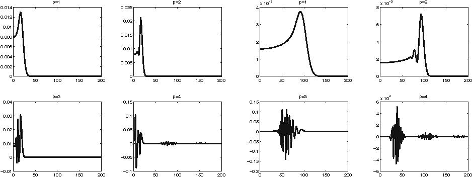 Fig. 3 2D wave, BDF: ω20(1;d) (left side) and ω100(1;d) (right side), d = 0.01 : 200