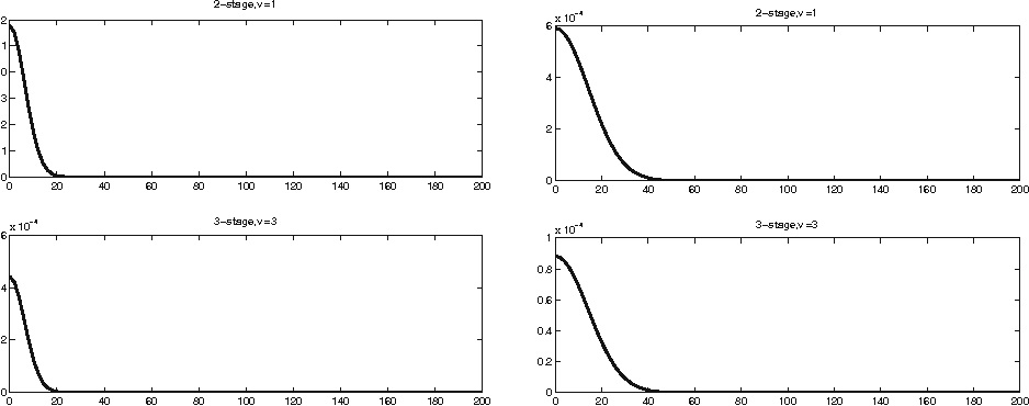 Fig. 5 2D heat, RK: ω20,ν (1;d) (left side) and ω100,ν (1;d) (right side), d = 0.01 : 200