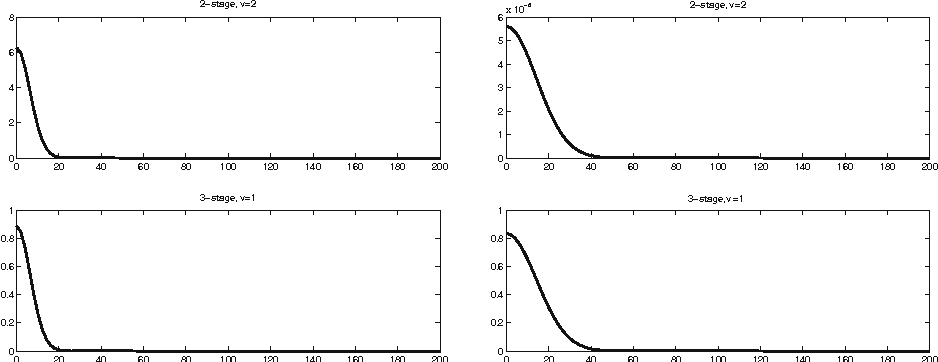 Fig. 6 3D heat, RK: ω20,ν (1;d) (left side) and ω100,ν (1;d) (right side), d = 0.01 : 200