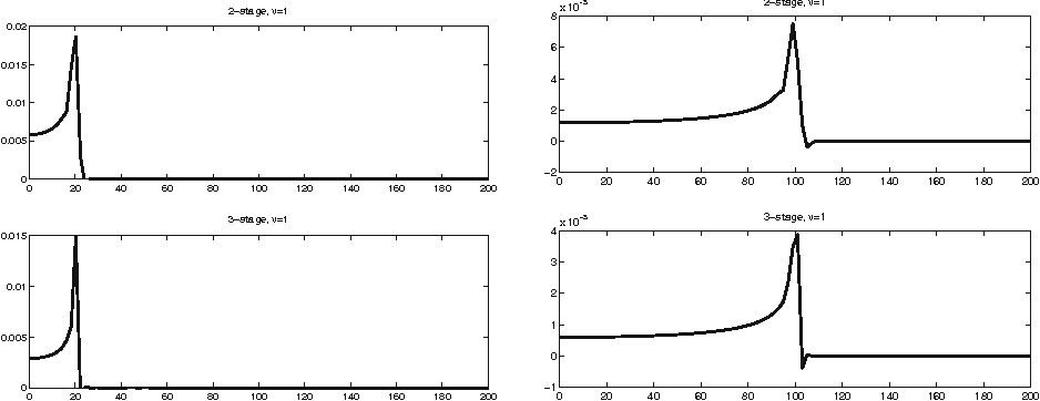 Fig. 7 2D wave, RK: ω20,ν (1;d) (left side) and ω100,ν (1;d) (right side), d = 0.01 : 200