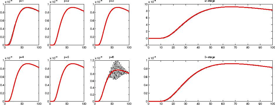 Fig. 10 3D heat: ωn(1; 20), n = 0 : 100, and k(20; t) (BDF left side, RK right side)