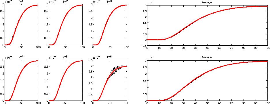Fig. 9 2D heat: ωn(1; 20), n = 0 : 100, and k(20; t) (BDF left side, RK right side)