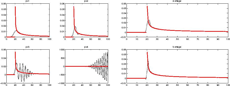 Fig. 11 2D wave: ωn(1; 20), n = 0 : 100, and k(20; t) (BDF left side, RK right side)