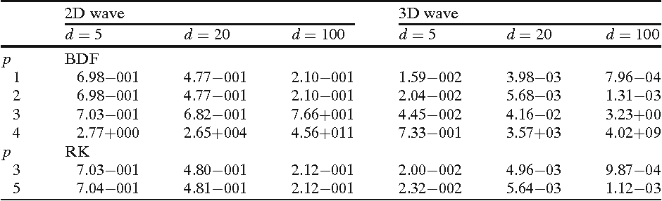 Table 2 F200(d), d = 5, 20, 100, for the wave equation case
