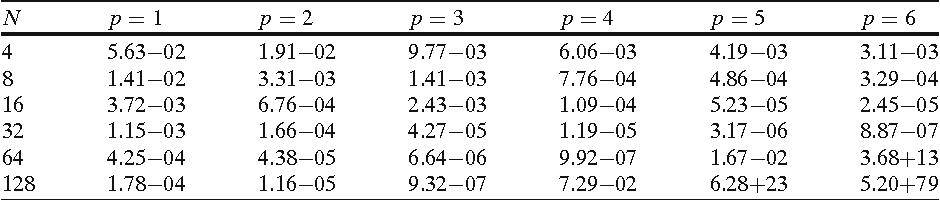 Table 5 2D wave, BDFp, ϕ(τ) = exp(τ )τ 9, r = 0.5