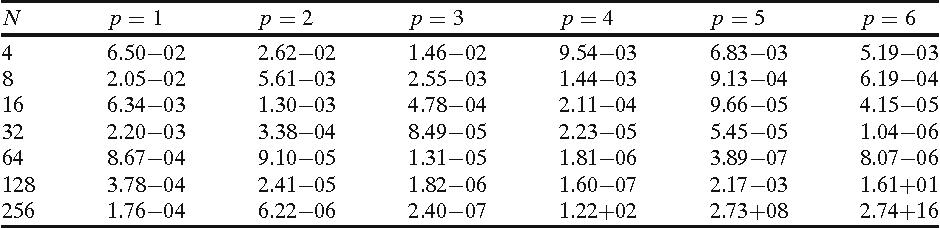Table 6 3D wave, BDFp, ϕ(τ) = exp(τ )τ 9, r = 0.5