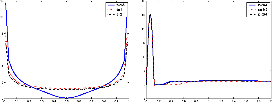 Fig. 13 2D wave eq., collocation method with BDF1, M = 40 and N = 320, and g given by (36) with ϑ = π/2; density ϕ(x, t) for t = 1/2, 1, 2 by varying x (left side) and for x = 1/4, 1/2, 3/4 by varying t (right side)