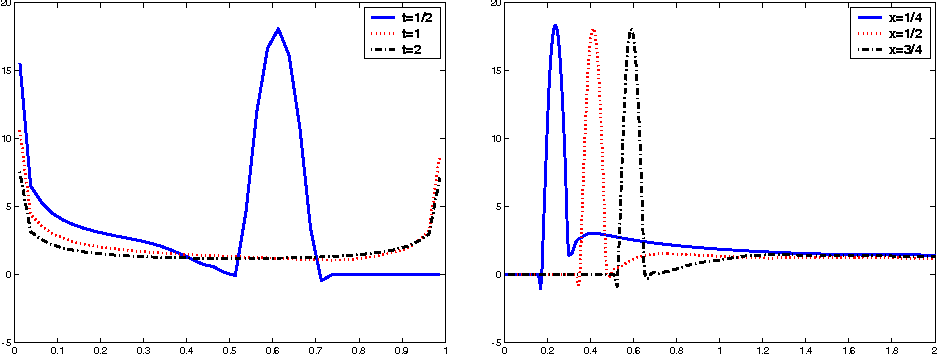 Fig. 14 2D wave eq., collocation method with BDF1, M = 40 and N = 320, and g given by (36) with ϑ = π/4; density ϕ(x, t) for t = 1/2, 1, 2 by varying x (left side) and for x = 1/4, 1/2, 3/4 by varying t (right side)