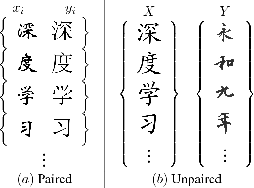 Figure 3 for Generating Handwritten Chinese Characters using CycleGAN