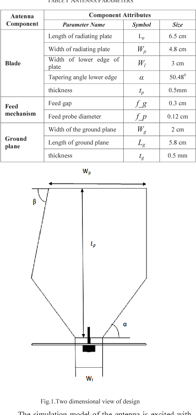 Table I from Design and fabrication of broadband planar monopole
