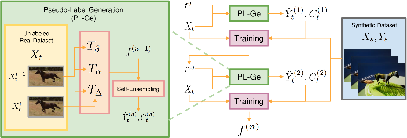 Figure 3 for Learning from Synthetic Animals
